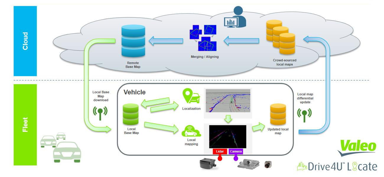 Valeo Drive4U Workflow