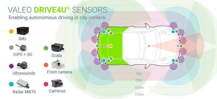 Valeo-Sensors